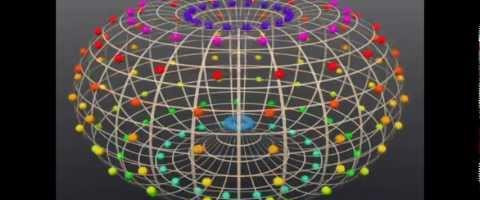 The Universal pattern- Torus