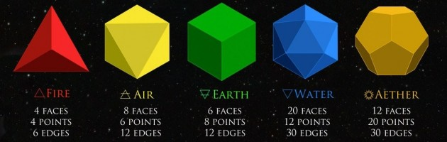 How do you prove there are only 5 three dimensional Platonic solids ?  If you don't know this ..